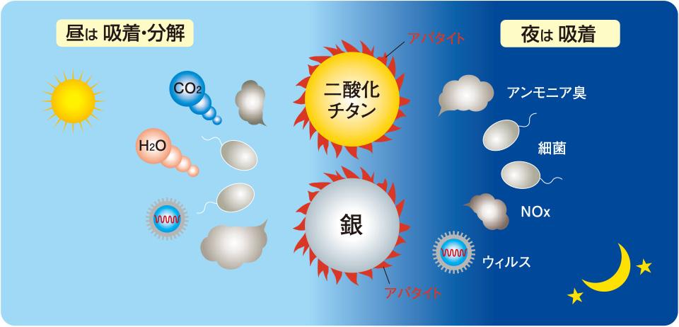アパテック®=(二酸化チタン+アパタイト)×(銀+アパタイト)